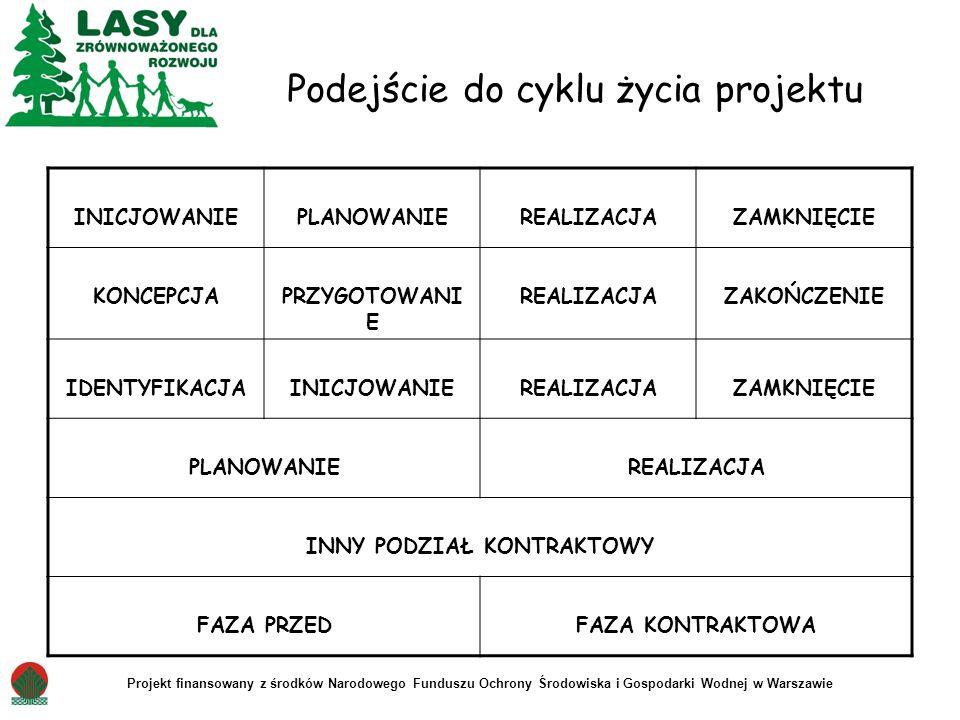 Podejście do cyklu życia projektu