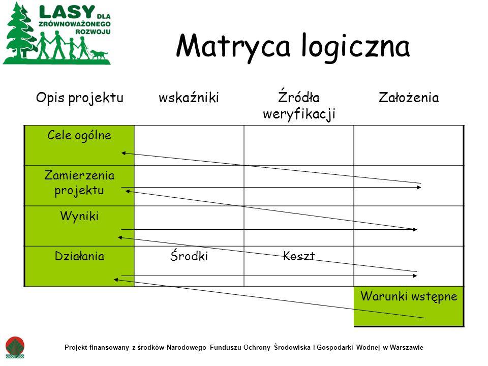 Matryca logiczna Opis projektu wskaźniki Źródła weryfikacji Założenia