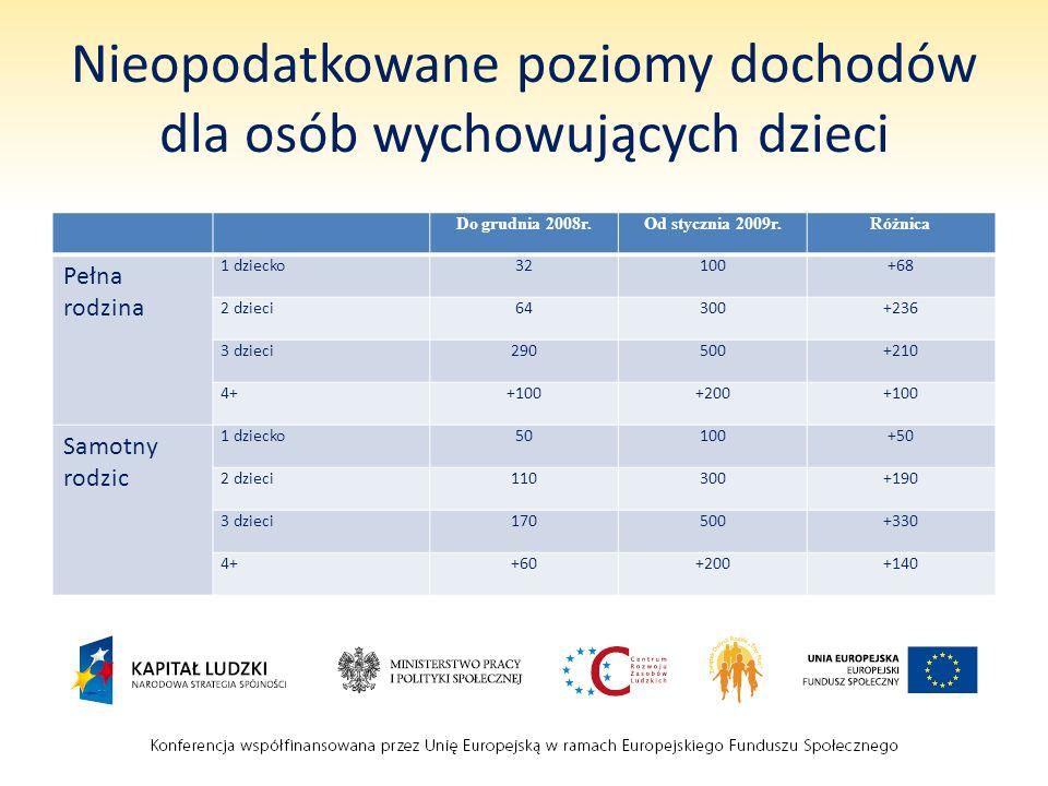 Nieopodatkowane poziomy dochodów dla osób wychowujących dzieci
