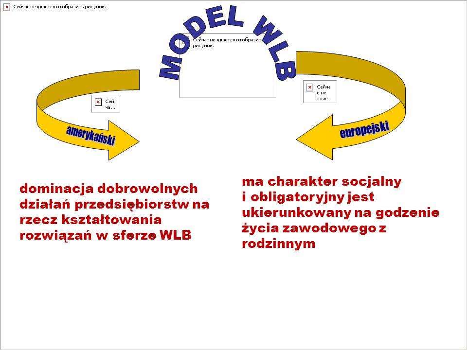 MODEL WLB europejski. amerykański. ma charakter socjalny i obligatoryjny jest ukierunkowany na godzenie życia zawodowego z rodzinnym.