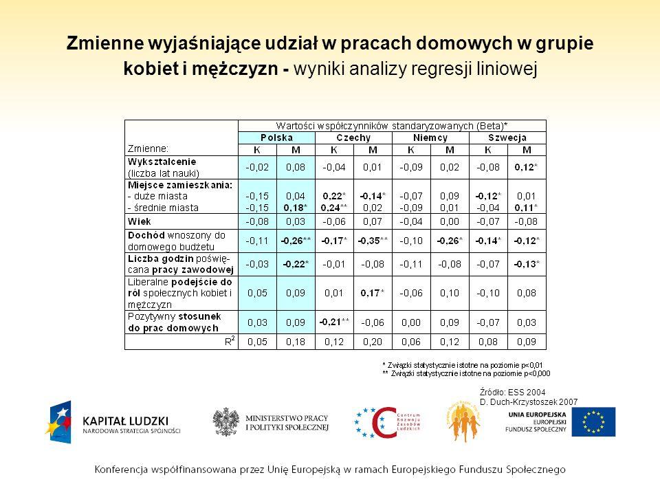 Zmienne wyjaśniające udział w pracach domowych w grupie kobiet i mężczyzn - wyniki analizy regresji liniowej