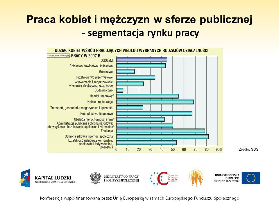 Praca kobiet i mężczyzn w sferze publicznej - segmentacja rynku pracy