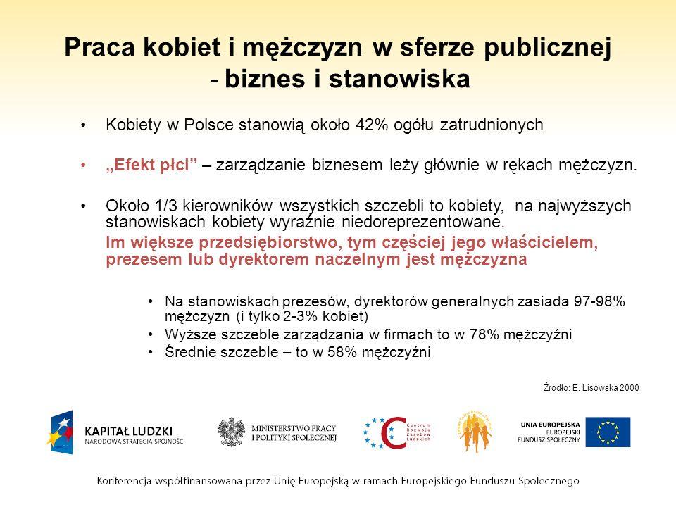 Praca kobiet i mężczyzn w sferze publicznej - biznes i stanowiska