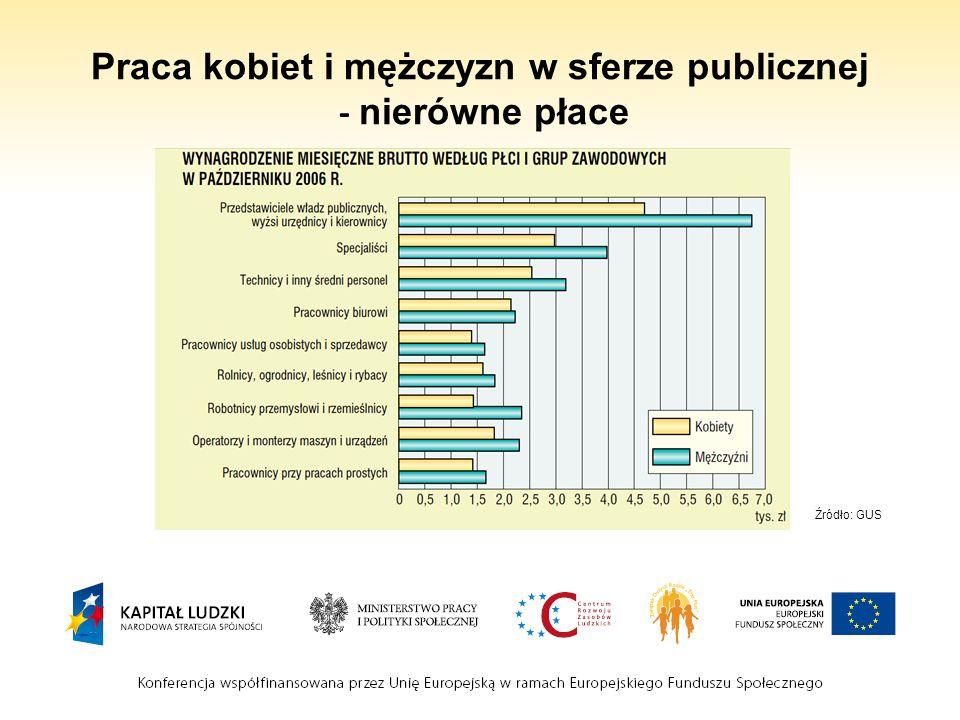 Praca kobiet i mężczyzn w sferze publicznej - nierówne płace
