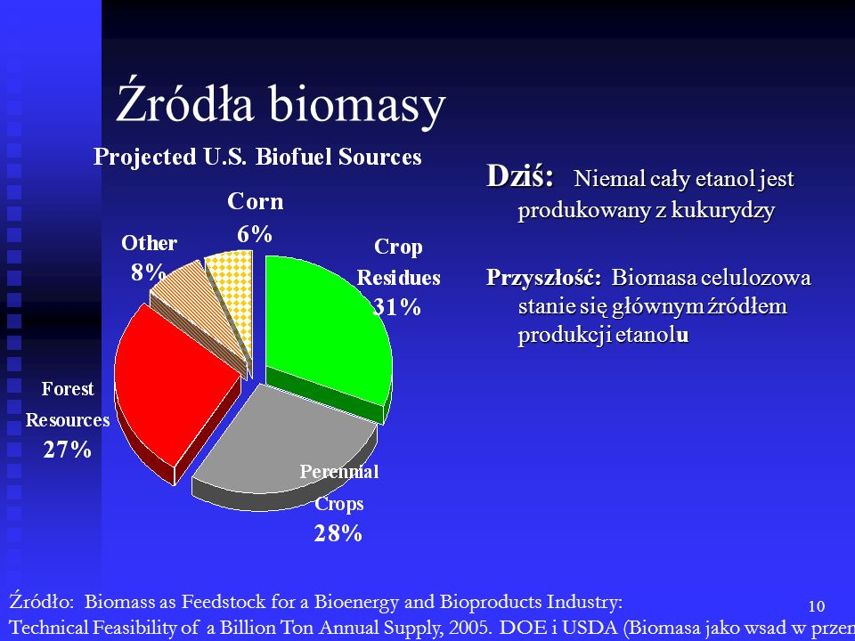 Źródła biomasy Dziś: Niemal cały etanol jest produkowany z kukurydzy