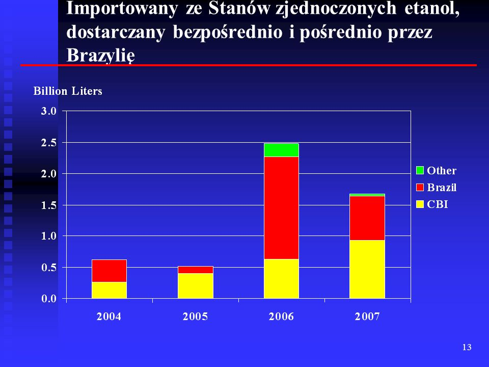 Importowany ze Stanów zjednoczonych etanol, dostarczany bezpośrednio i pośrednio przez Brazylię