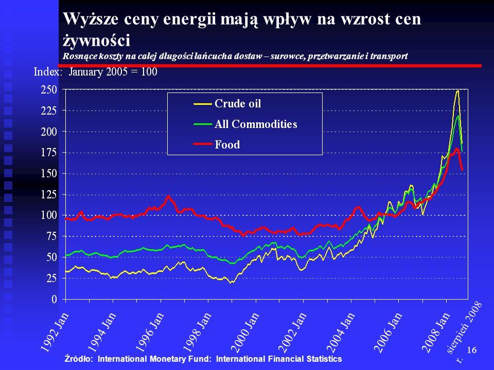 Wyższe ceny energii mają wpływ na wzrost cen żywności