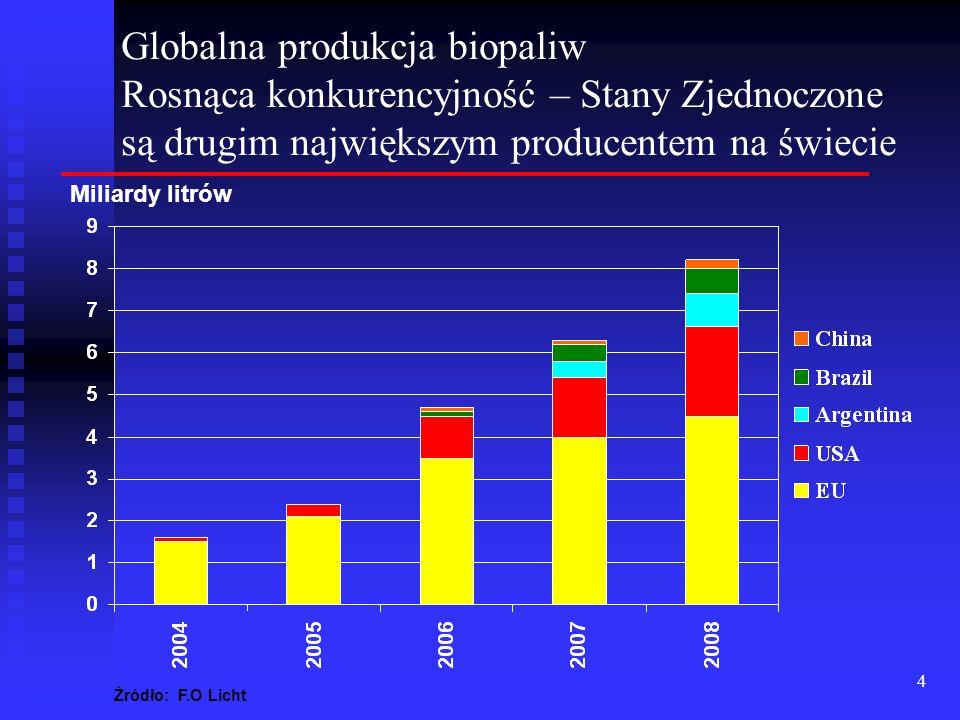 Globalna produkcja biopaliw Rosnąca konkurencyjność – Stany Zjednoczone są drugim największym producentem na świecie