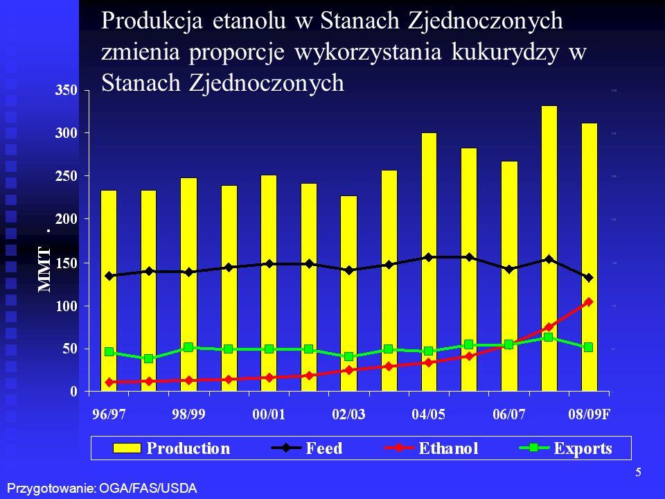 Produkcja etanolu w Stanach Zjednoczonych zmienia proporcje wykorzystania kukurydzy w Stanach Zjednoczonych