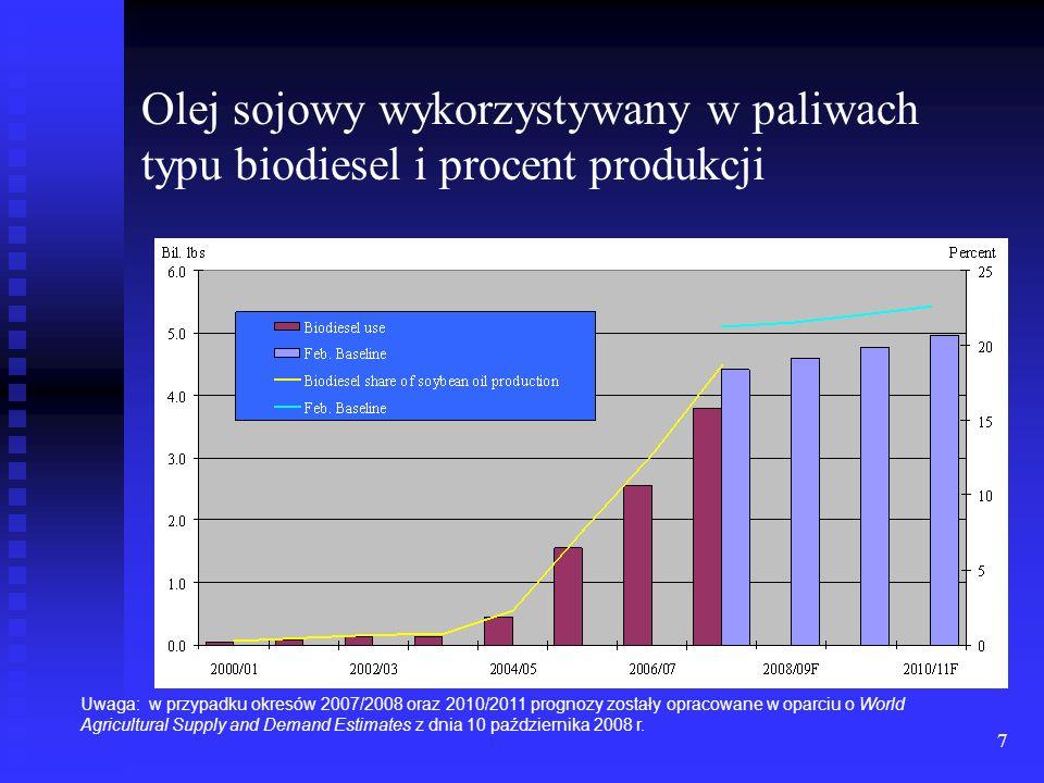 Olej sojowy wykorzystywany w paliwach typu biodiesel i procent produkcji