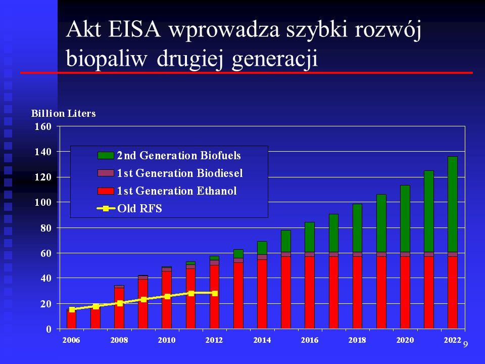 Akt EISA wprowadza szybki rozwój biopaliw drugiej generacji