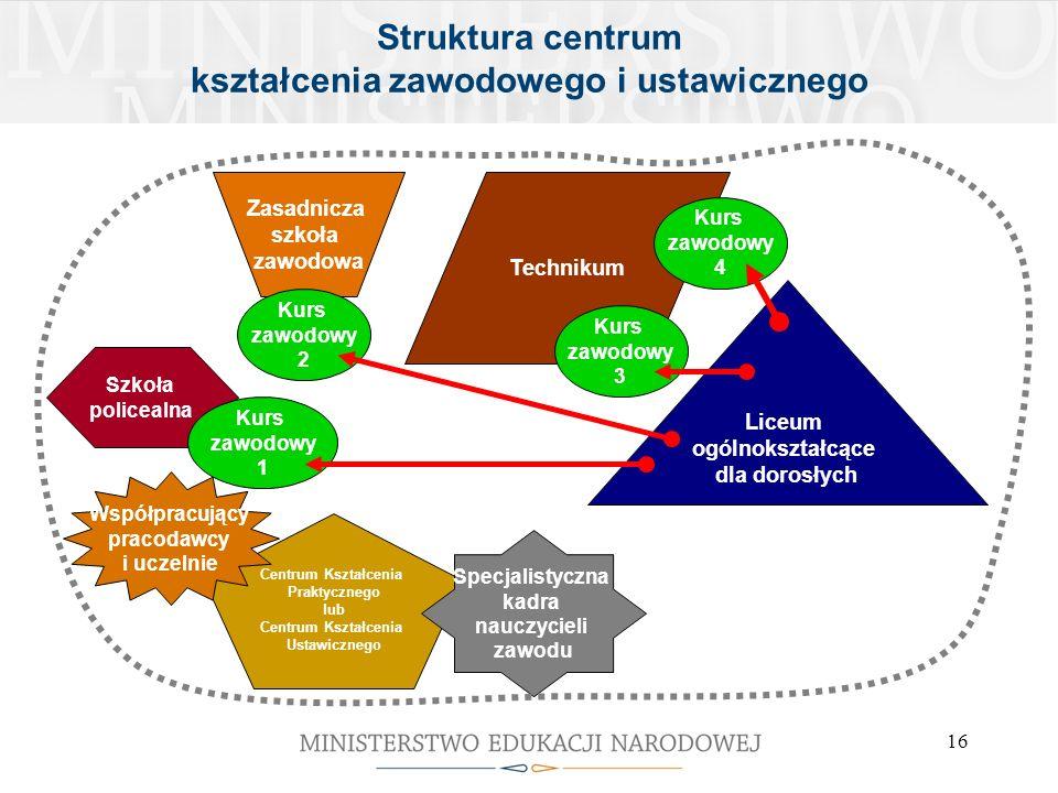 Struktura centrum kształcenia zawodowego i ustawicznego