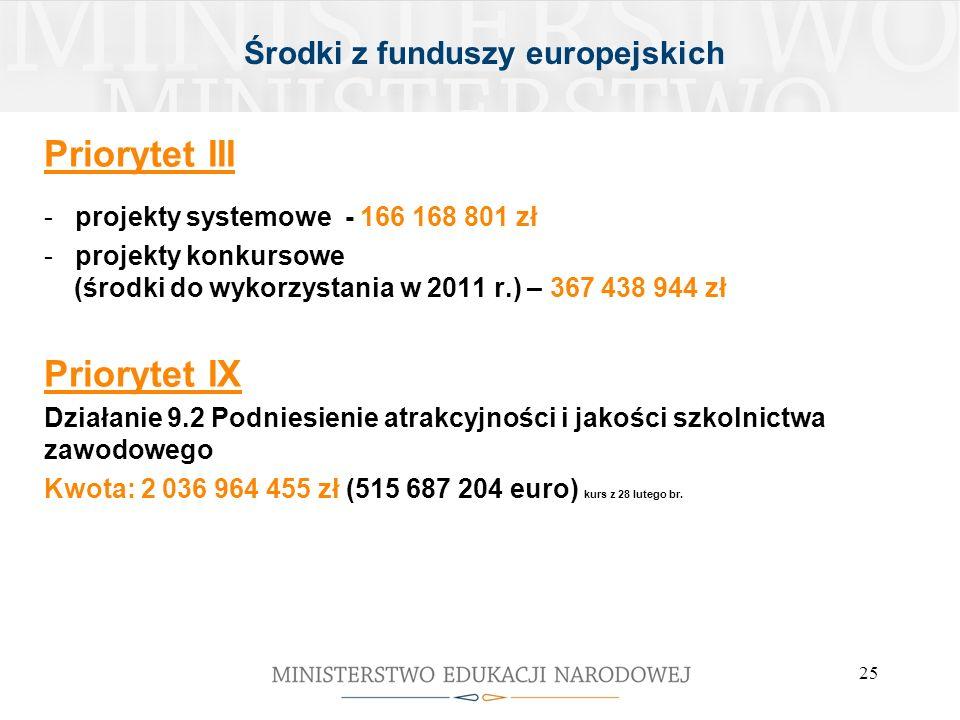 Środki z funduszy europejskich