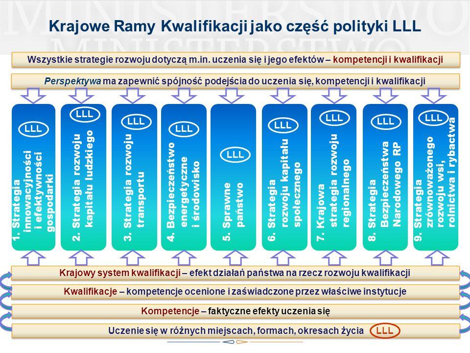Krajowe Ramy Kwalifikacji jako część polityki LLL
