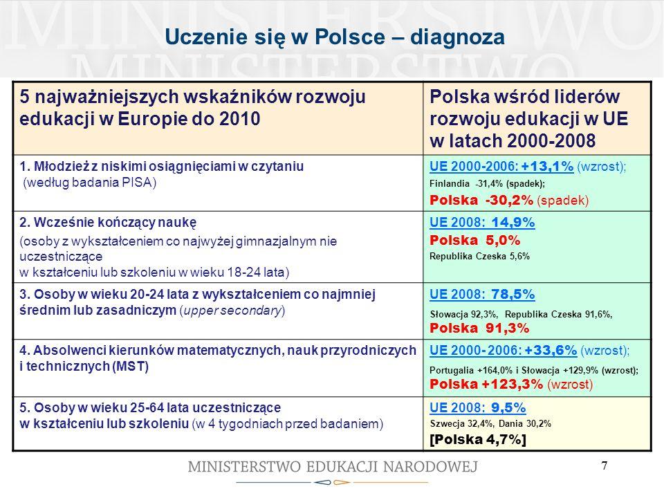 Uczenie się w Polsce – diagnoza
