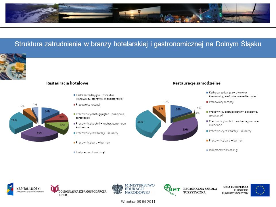 Struktura zatrudnienia w branży hotelarskiej i gastronomicznej na Dolnym Śląsku