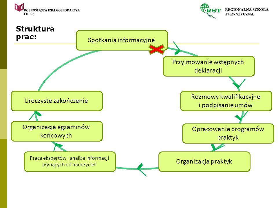 Struktura prac: Spotkania informacyjne