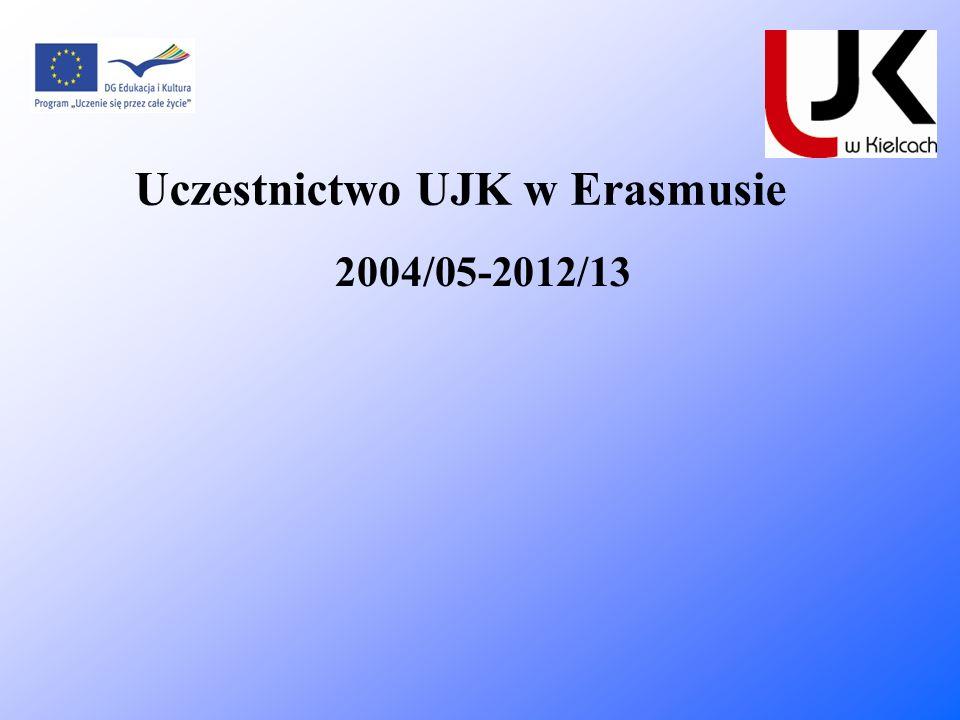 Uczestnictwo UJK w Erasmusie