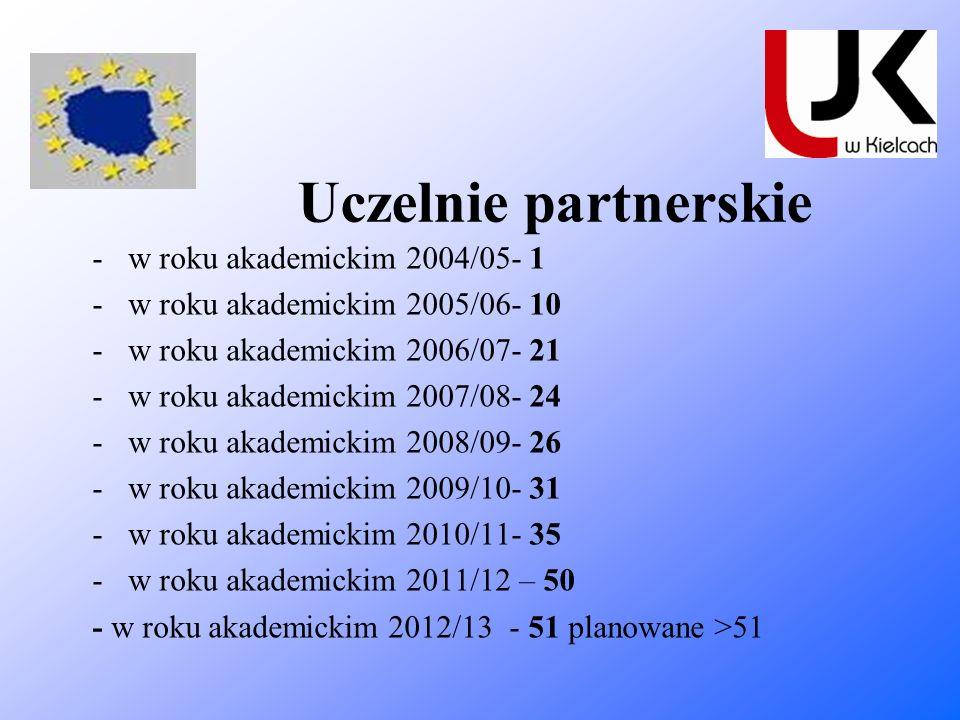 Uczelnie partnerskie w roku akademickim 2004/05- 1