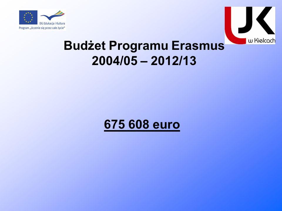 Budżet Programu Erasmus 2004/05 – 2012/13