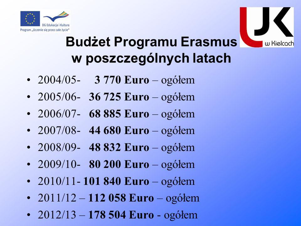 Budżet Programu Erasmus w poszczególnych latach