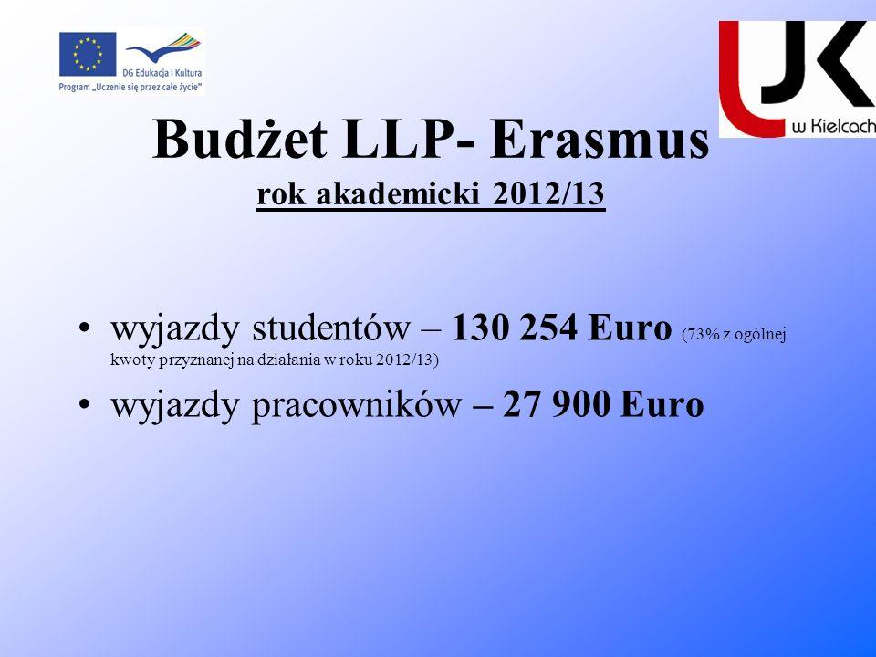 Budżet LLP- Erasmus rok akademicki 2012/13