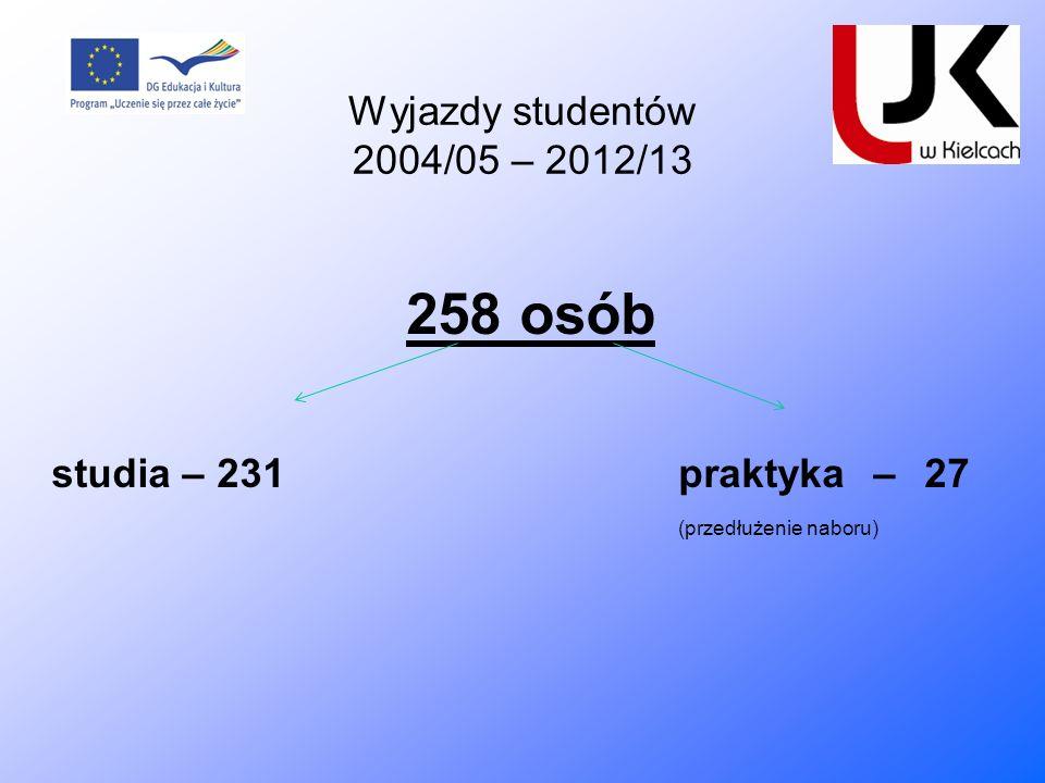 Wyjazdy studentów 2004/05 – 2012/13 258 osób.