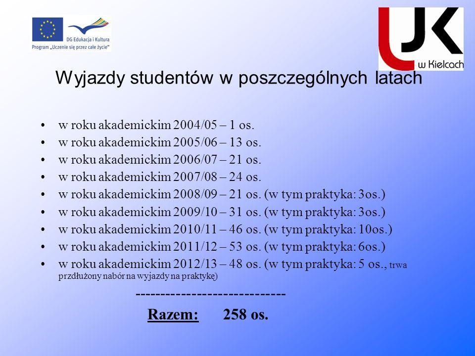Wyjazdy studentów w poszczególnych latach