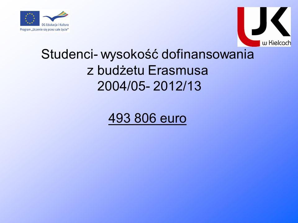 Studenci- wysokość dofinansowania z budżetu Erasmusa 2004/05- 2012/13