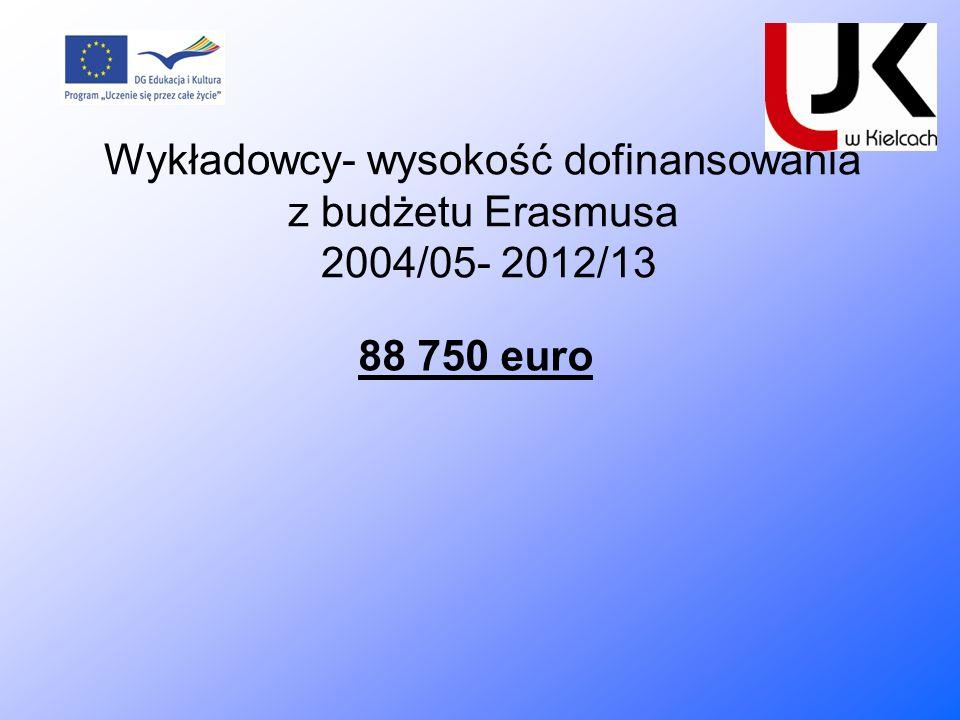 Wykładowcy- wysokość dofinansowania z budżetu Erasmusa 2004/05- 2012/13