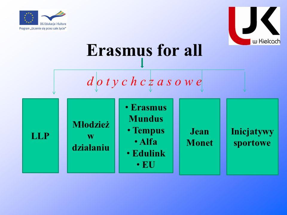 Erasmus for all d o t y c h c z a s o w e LLP Młodzież w działaniu