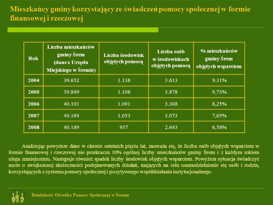 Liczba środowisk objętych pomocą w środowiskach objętych pomocą
