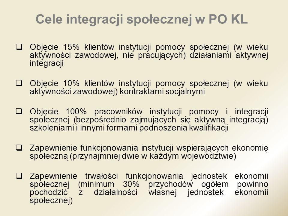 Cele integracji społecznej w PO KL