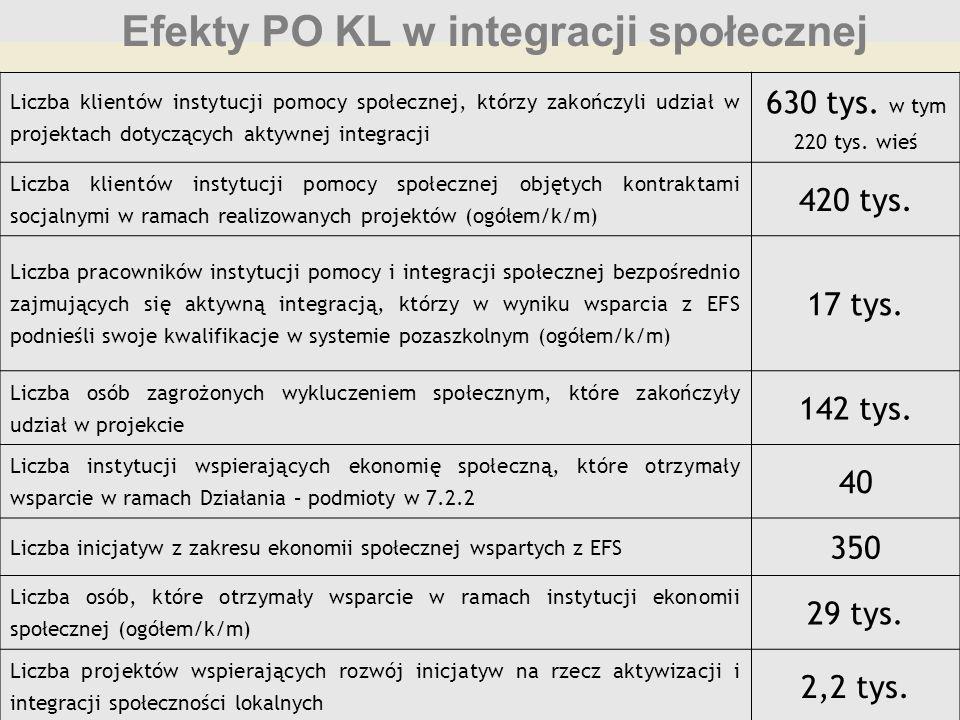 Efekty PO KL w integracji społecznej