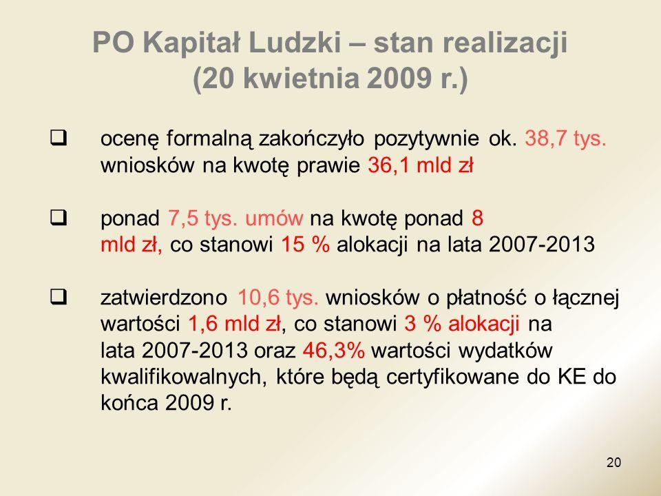 PO Kapitał Ludzki – stan realizacji (20 kwietnia 2009 r.)