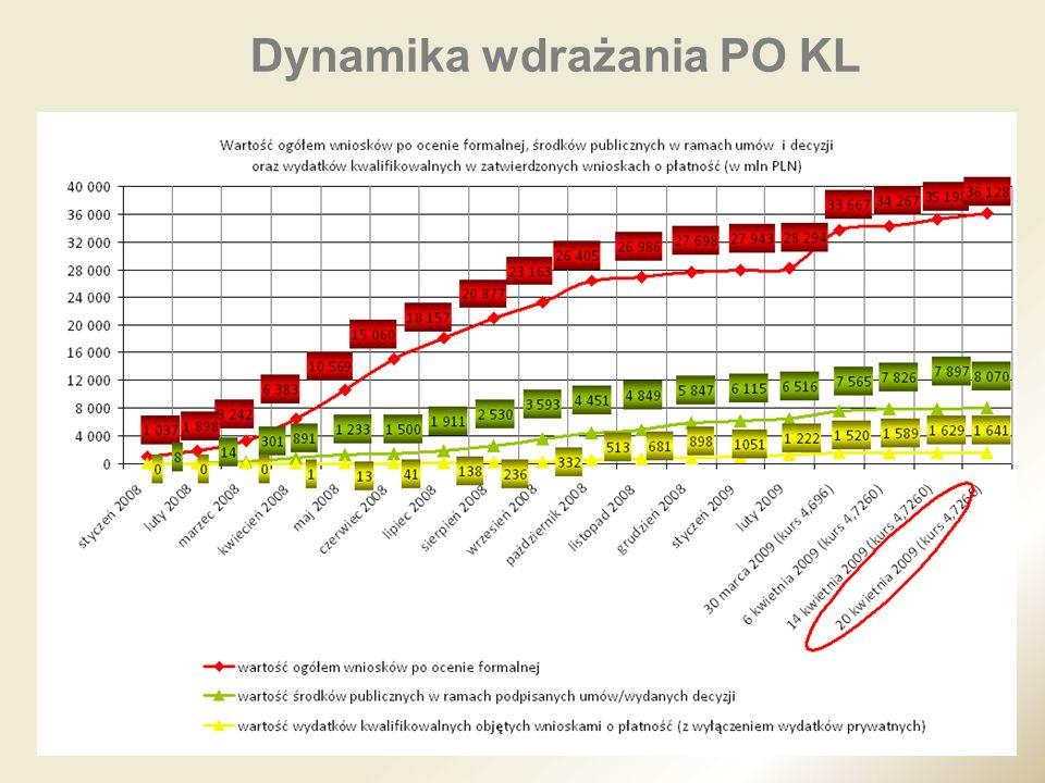 Dynamika wdrażania PO KL