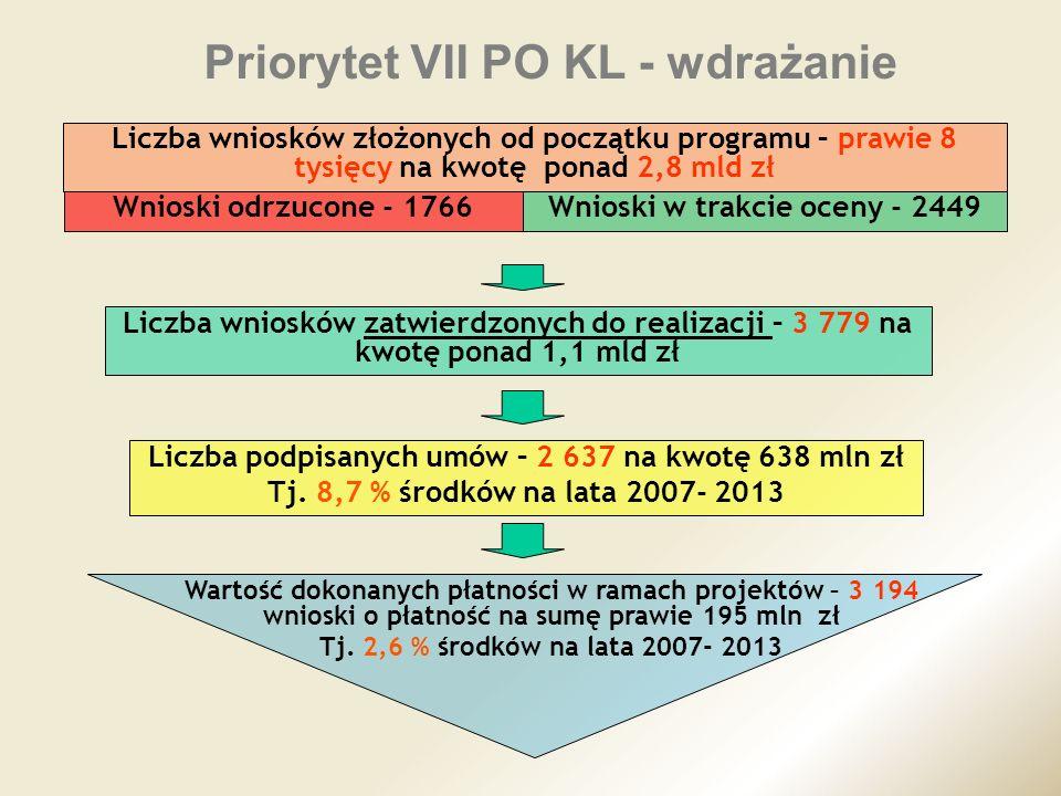 Priorytet VII PO KL - wdrażanie