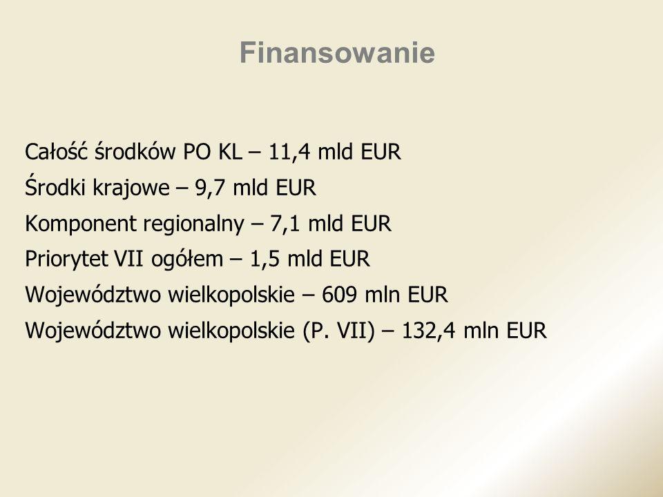 Finansowanie Całość środków PO KL – 11,4 mld EUR