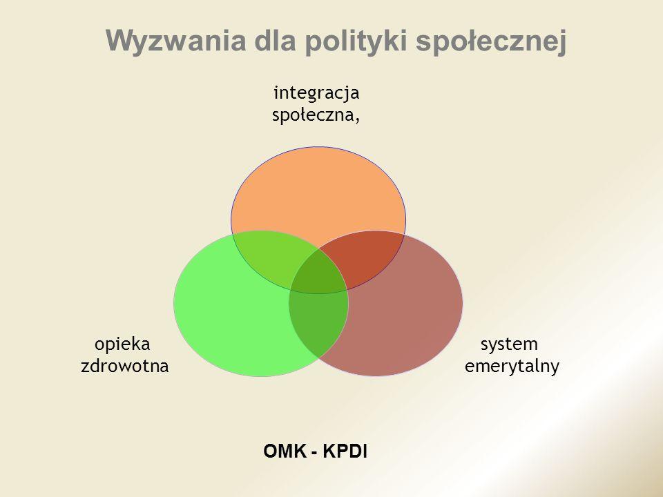 Wyzwania dla polityki społecznej