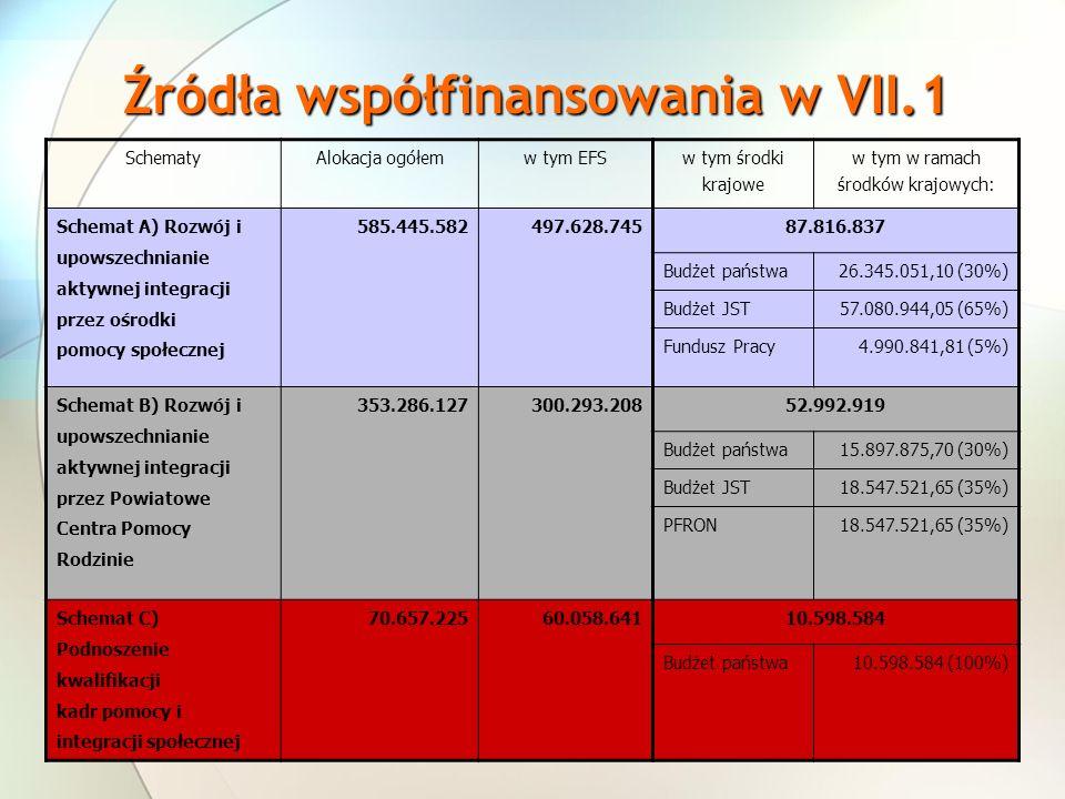 Źródła współfinansowania w VII.1
