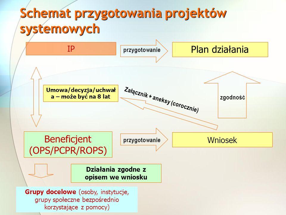 Schemat przygotowania projektów systemowych
