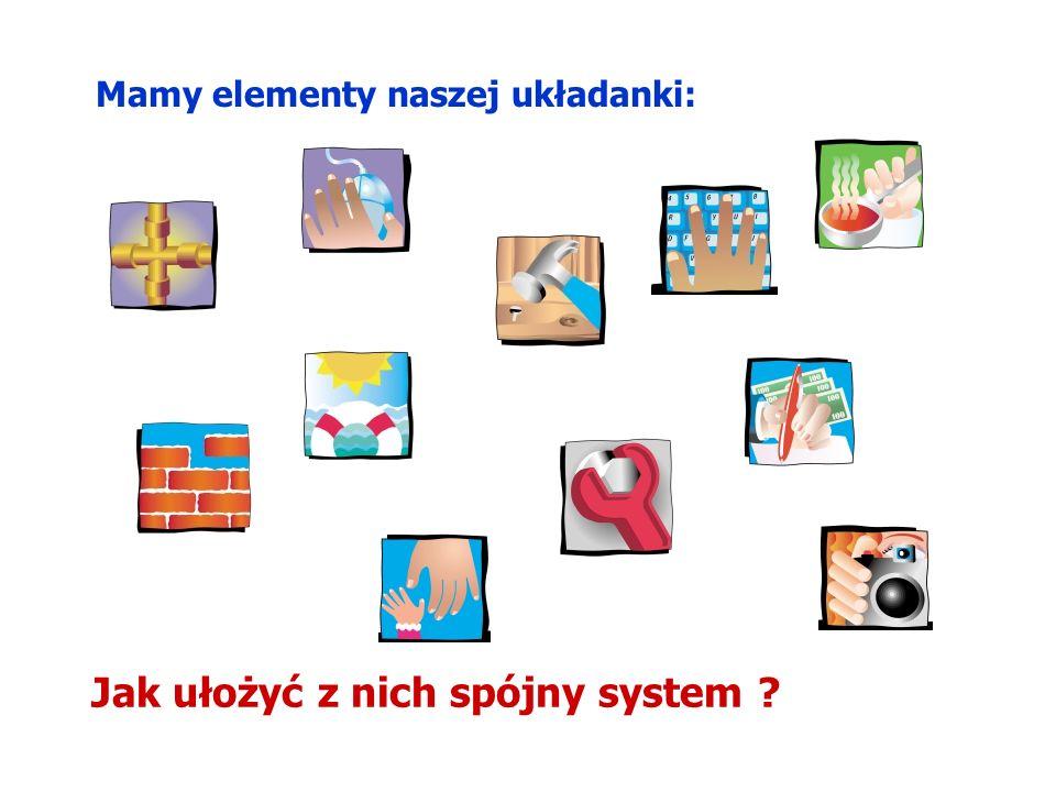 Mamy elementy naszej układanki: Jak ułożyć z nich spójny system