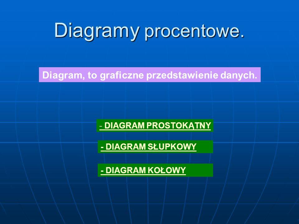 Diagram, to graficzne przedstawienie danych.