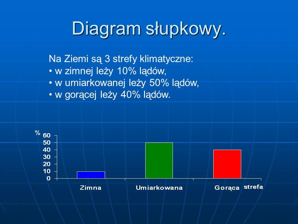 Diagram słupkowy. Na Ziemi są 3 strefy klimatyczne: