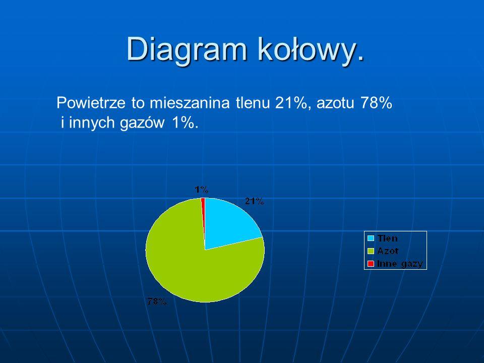 Diagram kołowy. Powietrze to mieszanina tlenu 21%, azotu 78%