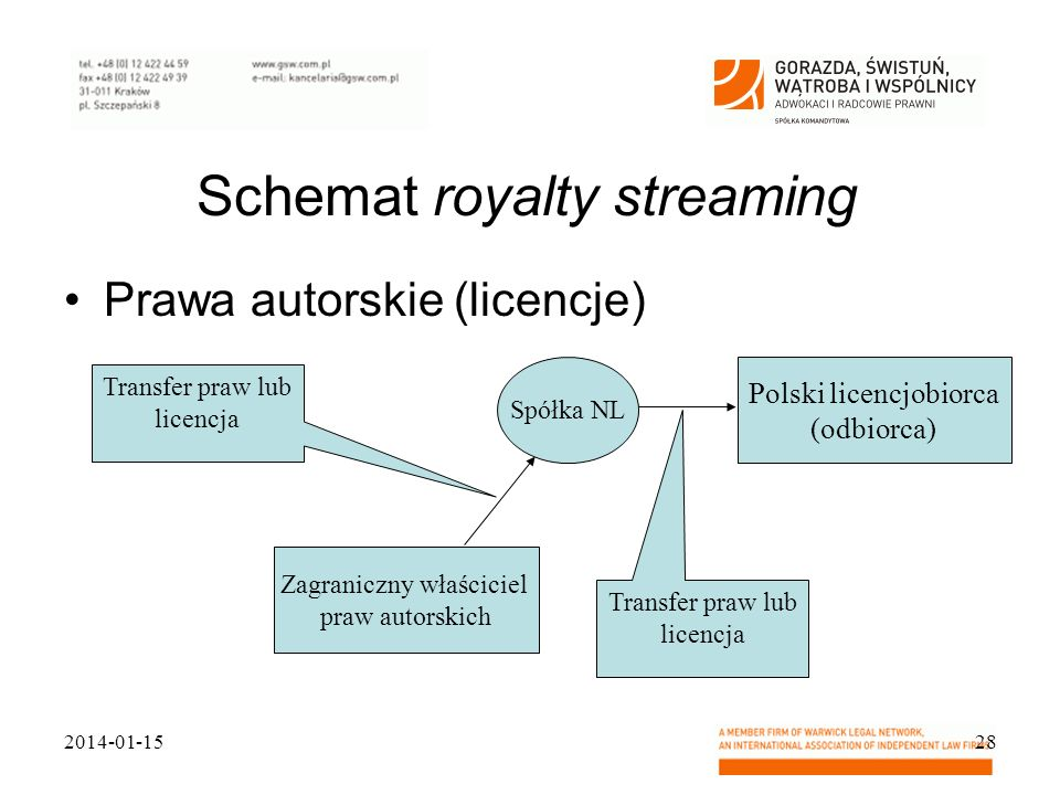 Schemat royalty streaming