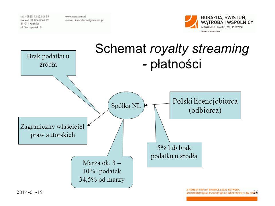 Schemat royalty streaming - płatności