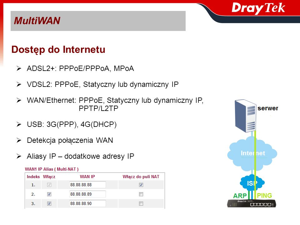 MultiWAN Dostęp do Internetu ADSL2+: PPPoE/PPPoA, MPoA