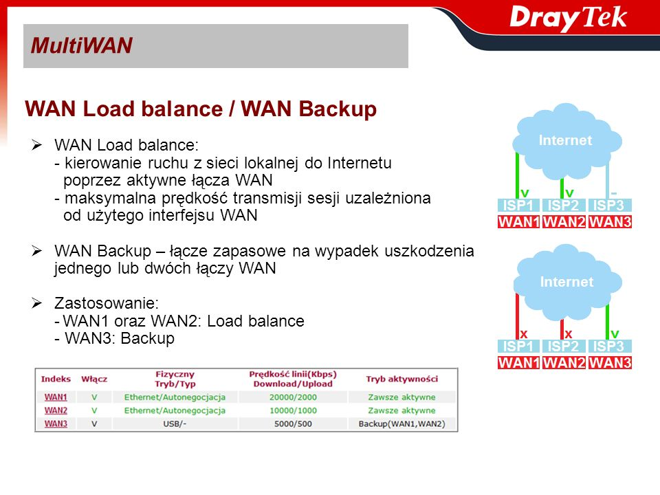 WAN Load balance / WAN Backup