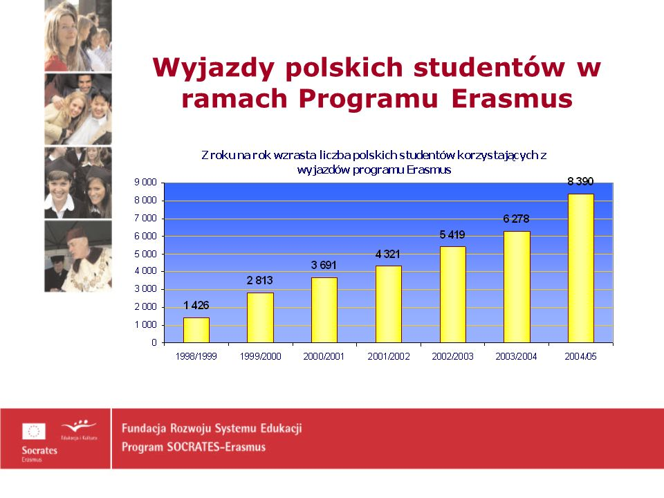 Wyjazdy polskich studentów w ramach Programu Erasmus